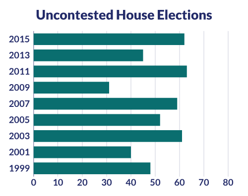 The Percentage Of Contested Seats Is Down Slightly From Four Years Ago, The  Last Year When Both House And Senate Seats Were Up For Election. See Below: