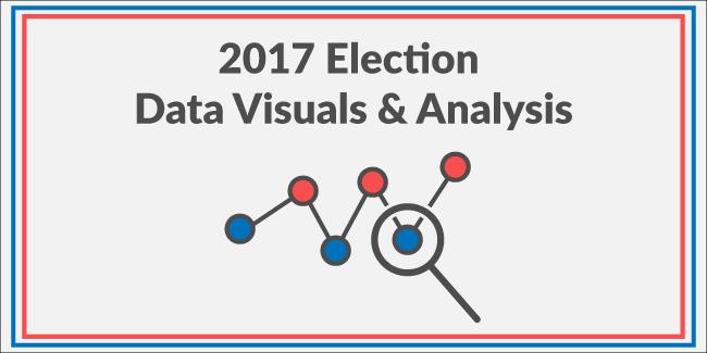 2017 Election Data Visuals & Analysis